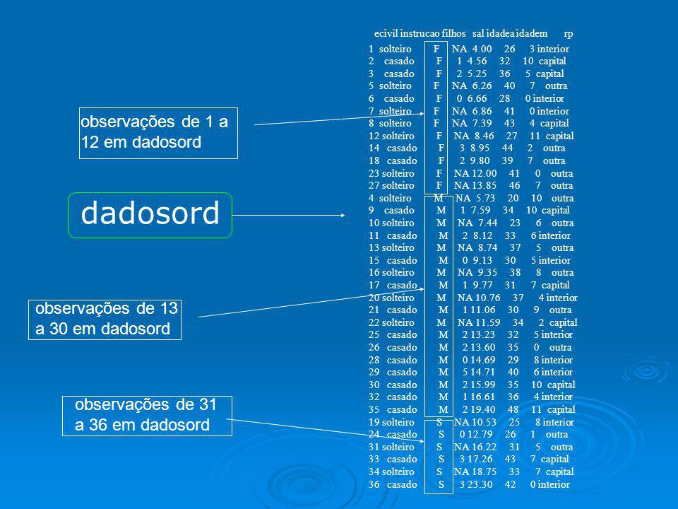 Ordenando por Região de Procedência indice=order(dados$rp) indice=order(dados$rp) dadosrp=dados[indice,] dadosrp=dados[indice,] table(dados$rp) table(dados$rp) capital interior outra 11 12 13 Logo, em dadosrp as observações de 1 a 11 são de empregados cuja procedência é a capital, de 12 a 23 é o interior e de 24 a 36 são outras regiões.