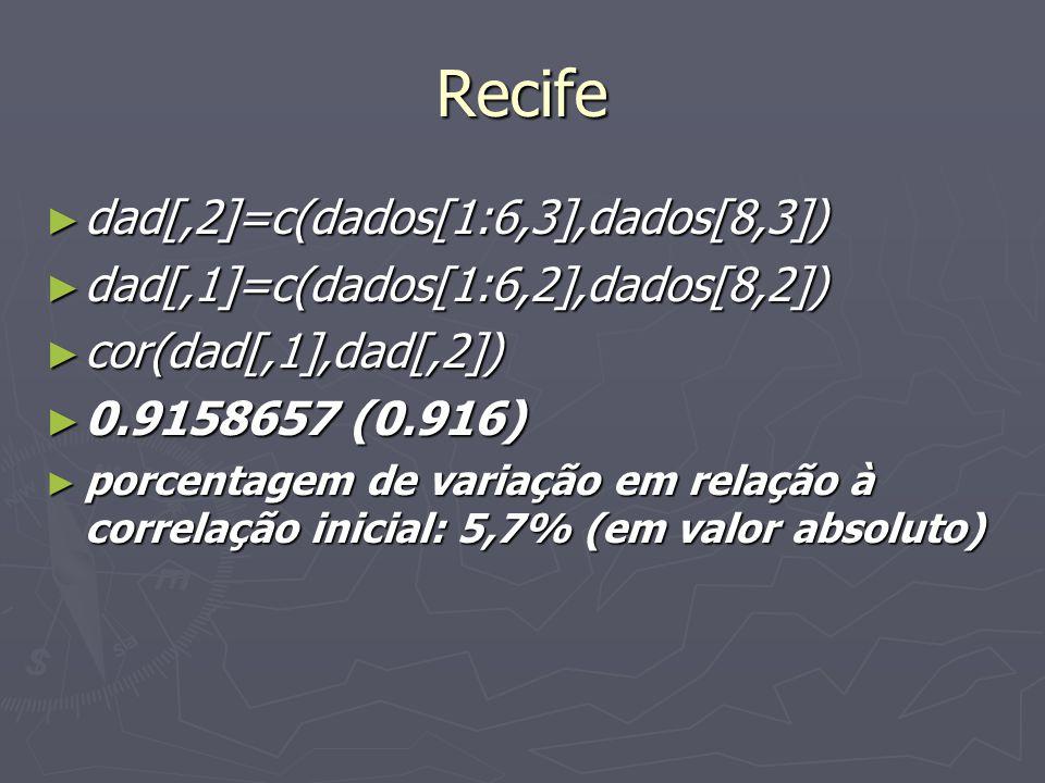 Recife dad[,2]=c(dados[1:6,3],dados[8,3]) dad[,2]=c(dados[1:6,3],dados[8,3]) dad[,1]=c(dados[1:6,2],dados[8,2]) dad[,1]=c(dados[1:6,2],dados[8,2]) cor(dad[,1],dad[,2]) cor(dad[,1],dad[,2]) 0.9158657 (0.916) 0.9158657 (0.916) porcentagem de variação em relação à correlação inicial: 5,7% (em valor absoluto) porcentagem de variação em relação à correlação inicial: 5,7% (em valor absoluto)