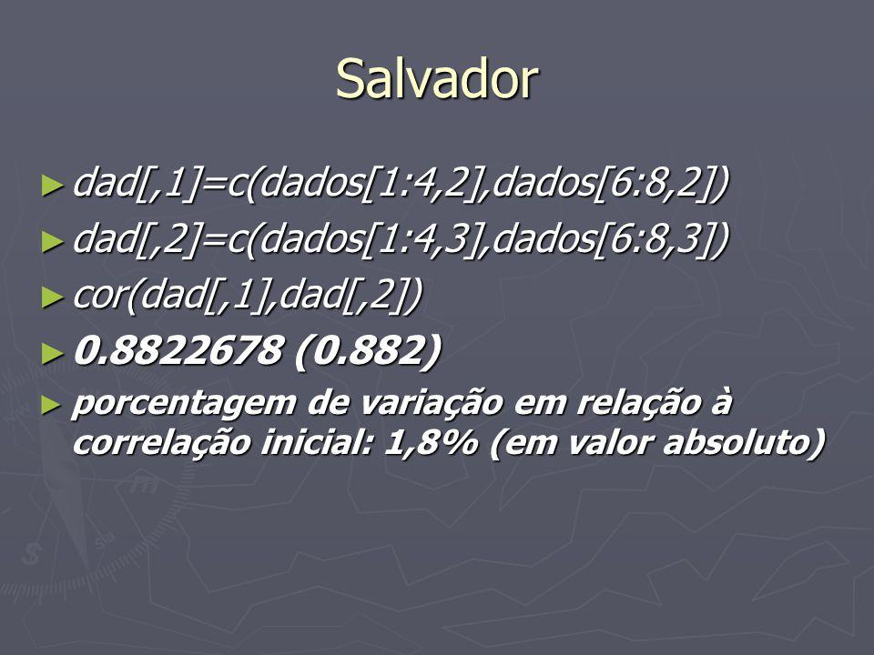 Salvador dad[,1]=c(dados[1:4,2],dados[6:8,2]) dad[,1]=c(dados[1:4,2],dados[6:8,2]) dad[,2]=c(dados[1:4,3],dados[6:8,3]) dad[,2]=c(dados[1:4,3],dados[6:8,3]) cor(dad[,1],dad[,2]) cor(dad[,1],dad[,2]) 0.8822678 (0.882) 0.8822678 (0.882) porcentagem de variação em relação à correlação inicial: 1,8% (em valor absoluto) porcentagem de variação em relação à correlação inicial: 1,8% (em valor absoluto)