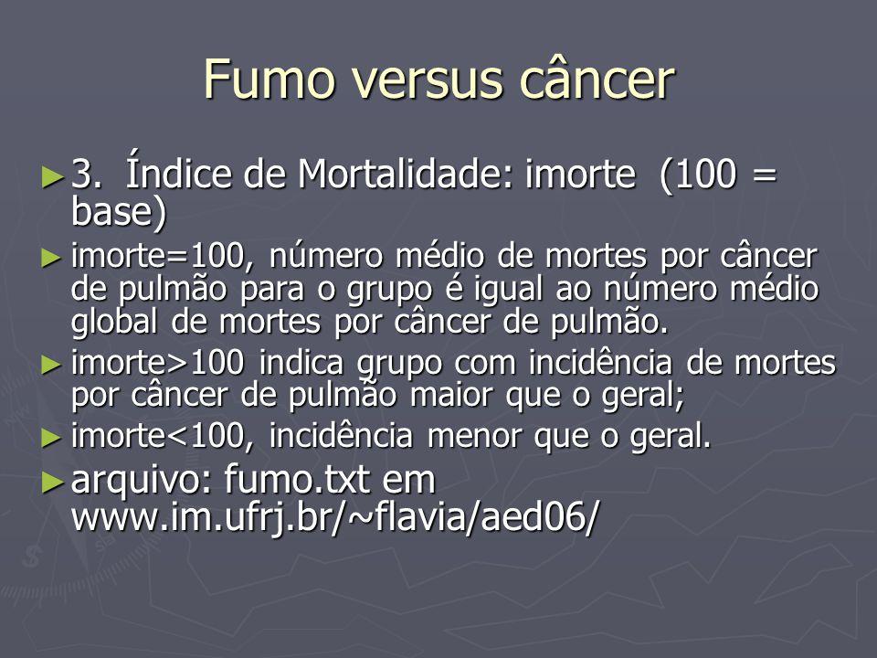Fumo versus câncer 3.Índice de Mortalidade: imorte (100 = base) 3.Índice de Mortalidade: imorte (100 = base) imorte=100, número médio de mortes por câncer de pulmão para o grupo é igual ao número médio global de mortes por câncer de pulmão.