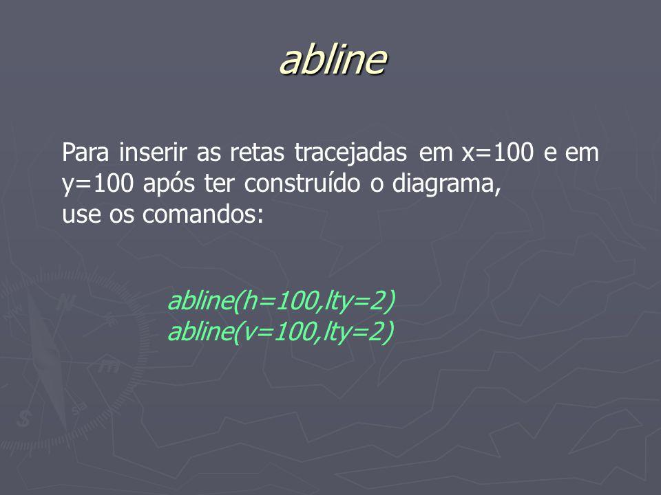 abline Para inserir as retas tracejadas em x=100 e em y=100 após ter construído o diagrama, use os comandos: abline(h=100,lty=2) abline(v=100,lty=2)