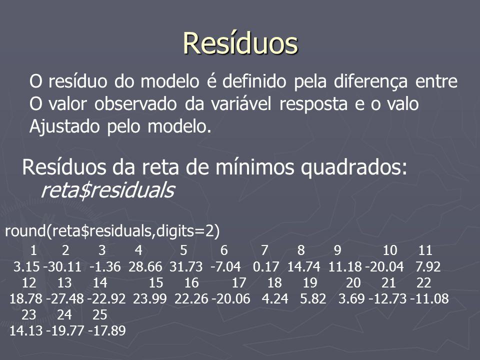 Resíduos Resíduos da reta de mínimos quadrados: reta$residuals round(reta$residuals,digits=2) 1 2 3 4 5 6 7 8 9 10 11 3.15 -30.11 -1.36 28.66 31.73 -7.04 0.17 14.74 11.18 -20.04 7.92 12 13 14 15 16 17 18 19 20 21 22 18.78 -27.48 -22.92 23.99 22.26 -20.06 4.24 5.82 3.69 -12.73 -11.08 23 24 25 14.13 -19.77 -17.89 O resíduo do modelo é definido pela diferença entre O valor observado da variável resposta e o valo Ajustado pelo modelo.