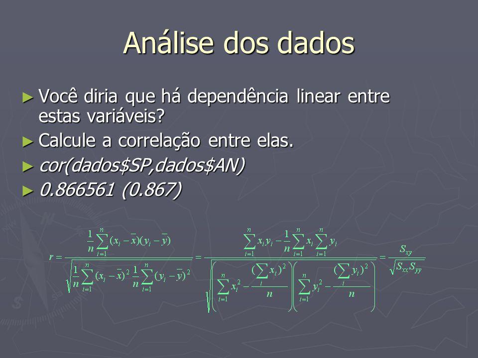 Análise dos dados Você diria que há dependência linear entre estas variáveis? Você diria que há dependência linear entre estas variáveis? Calcule a co