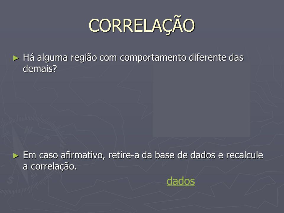 Comentários As regiões metropolitanas que mais influenciaram no valor da correlação foram Porto Alegre e Recife.
