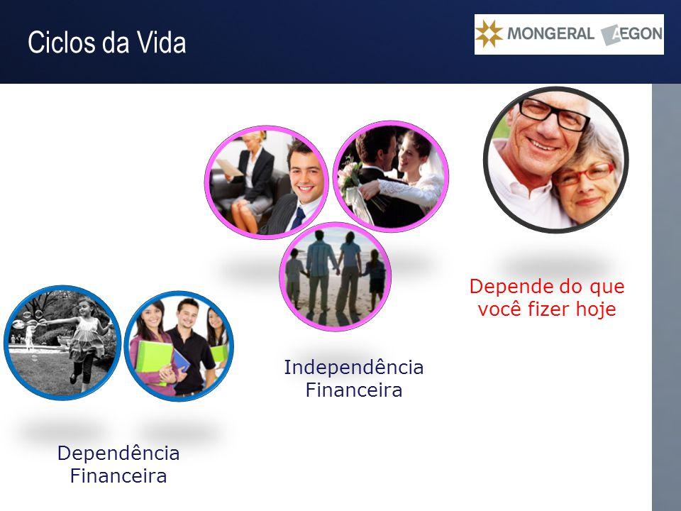 Operação Gestão do Passivo Ciclos da Vida Independência Financeira Depende do que você fizer hoje Dependência Financeira