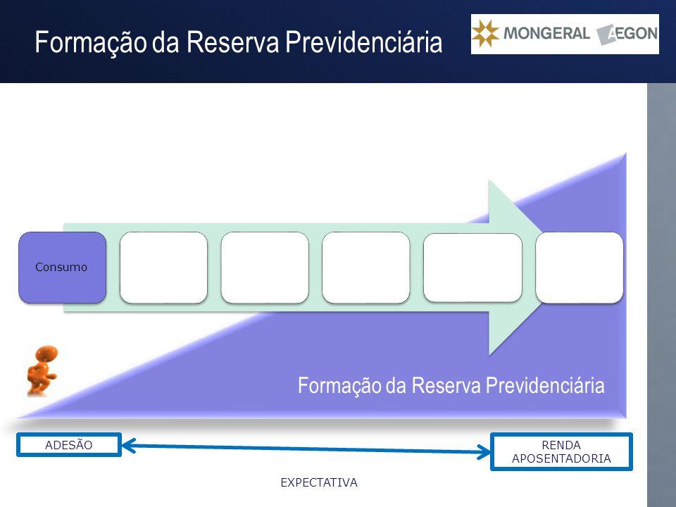 Operação Gestão do Passivo Formação da Reserva Previdenciária ConsumoMercado Alterações Finanças Pessoais Mudanças estrutura familiar Escolha dos Inve