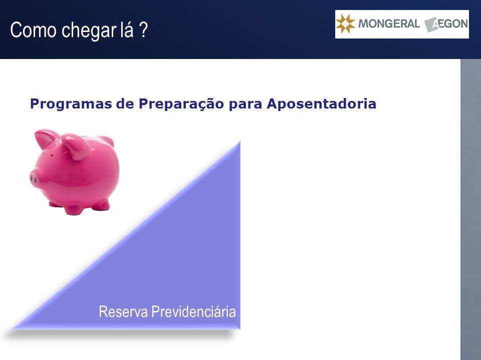 Operação Gestão do Passivo Reserva Previdenciária Programas de Preparação para Aposentadoria Como chegar lá ? Recebimento