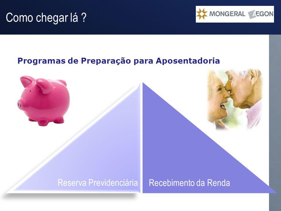 Operação Gestão do Passivo Reserva Previdenciária Programas de Preparação para Aposentadoria Como chegar lá ? Recebimento da Renda