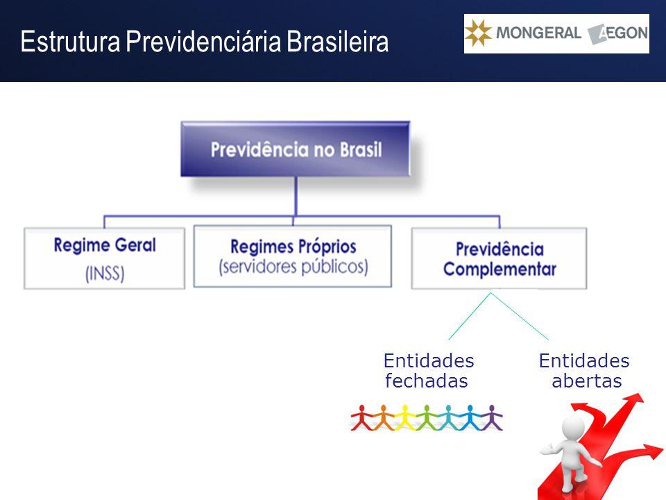Operação Gestão do Passivo Entidades Entidades fechadas abertas Estrutura Previdenciária Brasileira