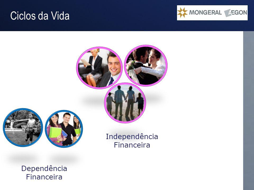Operação Gestão do Passivo Ciclos da Vida Independência Financeira Dependência Financeira