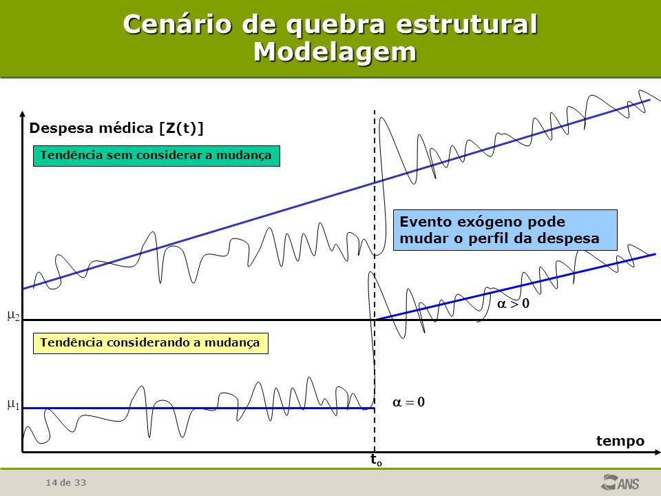 14 de 33 Cenário de quebra estrutural Modelagem tempo Despesa médica [Z(t)] toto Evento exógeno pode mudar o perfil da despesa Tendência considerando a mudança Tendência sem considerar a mudança