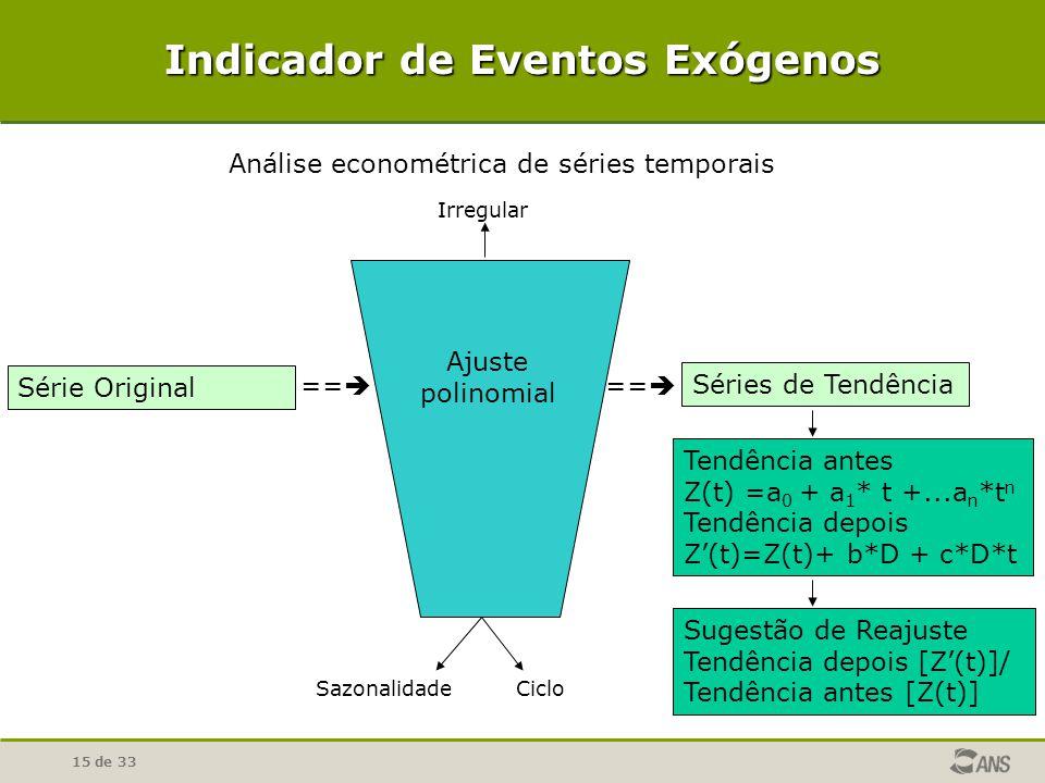 15 de 33 Indicador de Eventos Exógenos Ajuste polinomial == Séries de Tendência Sugestão de Reajuste Tendência depois [Z(t)]/ Tendência antes [Z(t)] Tendência antes Z(t) =a 0 + a 1 * t +...a n *t n Tendência depois Z(t)=Z(t)+ b*D + c*D*t Série Original == Análise econométrica de séries temporais SazonalidadeCiclo Irregular