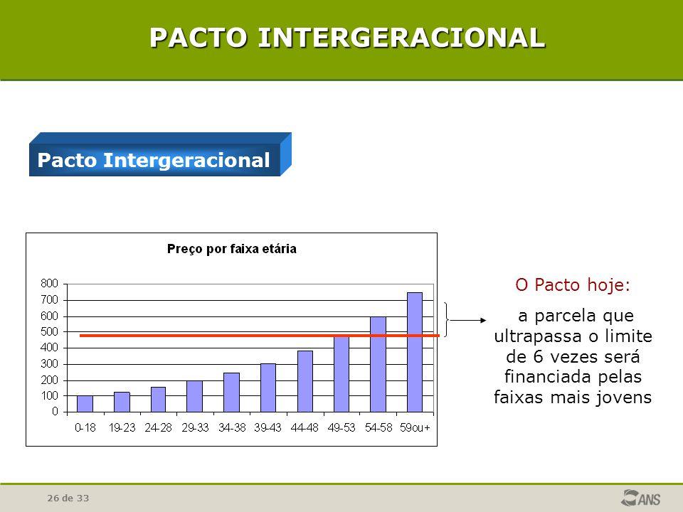 26 de 33 O Pacto hoje: a parcela que ultrapassa o limite de 6 vezes será financiada pelas faixas mais jovens PACTO INTERGERACIONAL Pacto Intergeracion