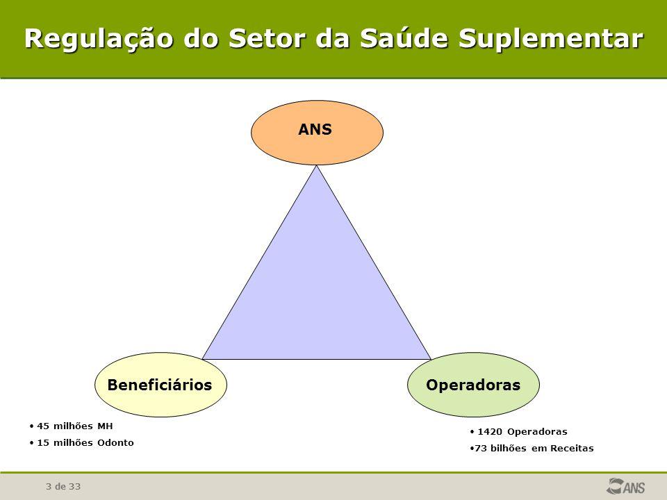3 de 33 Regulação do Setor da Saúde Suplementar ANS BeneficiáriosOperadoras 45 milhões MH 15 milhões Odonto 1420 Operadoras 73 bilhões em Receitas