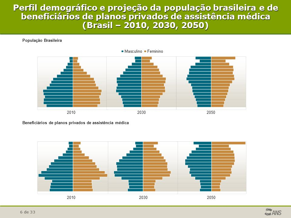 6 de 33 Perfil demográfico e projeção da população brasileira e de beneficiários de planos privados de assistência médica (Brasil – 2010, 2030, 2050) 2010 2030 2050 Beneficiários de planos privados de assistência médica População Brasileira