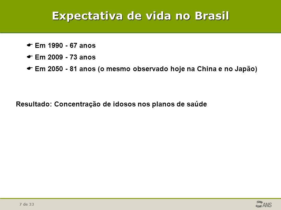 7 de 33 Expectativa de vida no Brasil Em 1990 - 67 anos Em 2009 - 73 anos Em 2050 - 81 anos (o mesmo observado hoje na China e no Japão) Resultado: Concentração de idosos nos planos de saúde