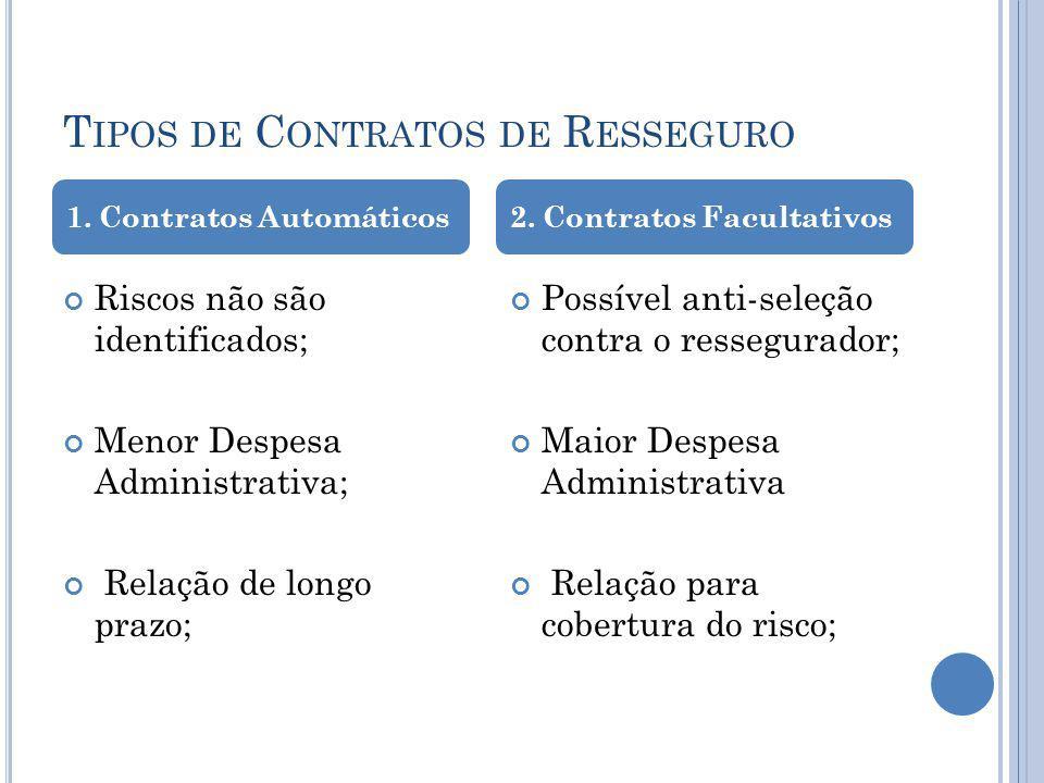 T IPOS DE C ONTRATOS DE R ESSEGURO Riscos não são identificados; Menor Despesa Administrativa; Relação de longo prazo; Possível anti-seleção contra o