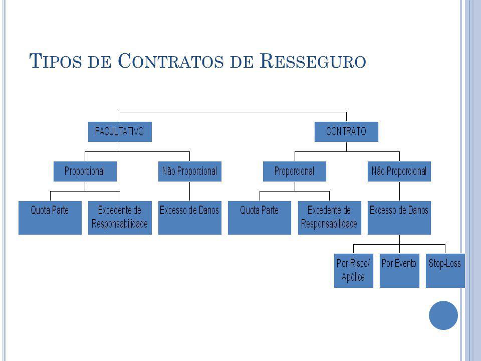 T IPOS DE C ONTRATOS DE R ESSEGURO