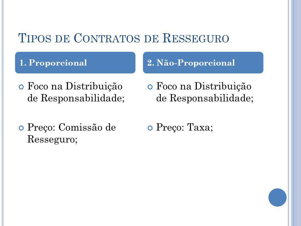 T IPOS DE C ONTRATOS DE R ESSEGURO Foco na Distribuição de Responsabilidade; Preço: Comissão de Resseguro; Foco na Distribuição de Responsabilidade; P