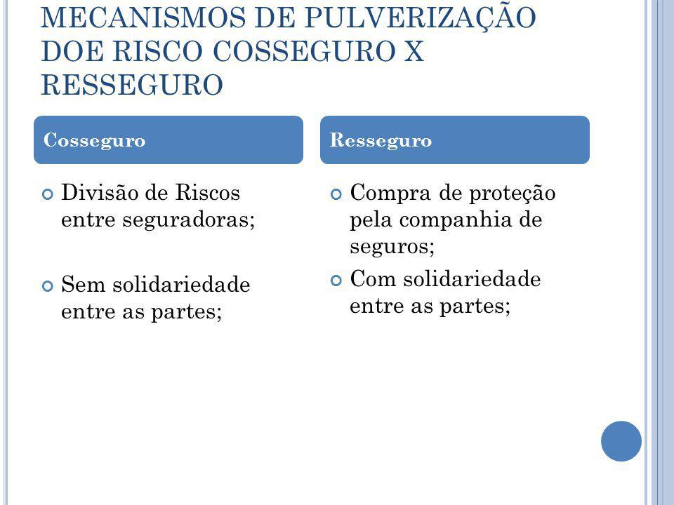 MECANISMOS DE PULVERIZAÇÃO DOE RISCO COSSEGURO X RESSEGURO Divisão de Riscos entre seguradoras; Sem solidariedade entre as partes; Compra de proteção