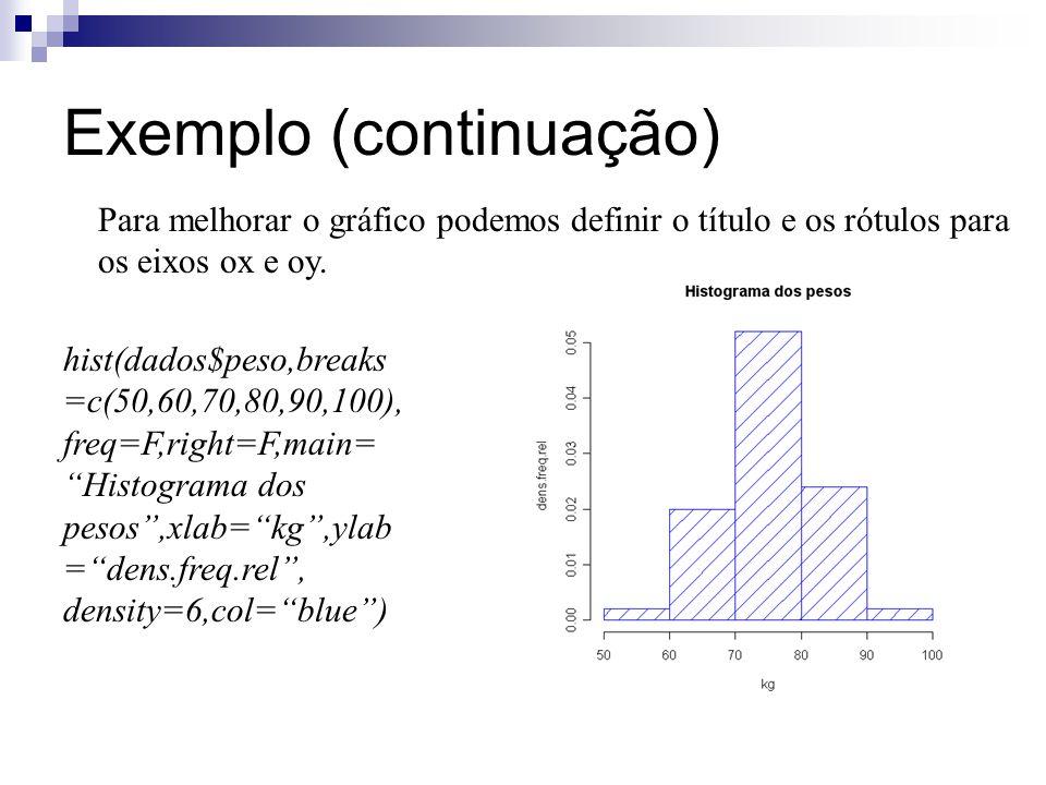 Exemplo (continuação) Para melhorar o gráfico podemos definir o título e os rótulos para os eixos ox e oy. hist(dados$peso,breaks =c(50,60,70,80,90,10