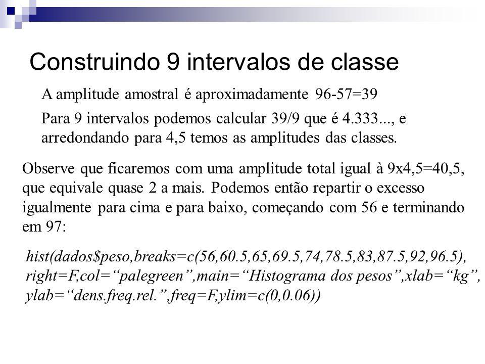 Construindo 9 intervalos de classe A amplitude amostral é aproximadamente 96-57=39 Observe que ficaremos com uma amplitude total igual à 9x4,5=40,5, q