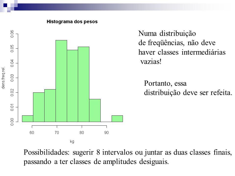 Numa distribuição de freqüências, não deve haver classes intermediárias vazias! Portanto, essa distribuição deve ser refeita. Possibilidades: sugerir