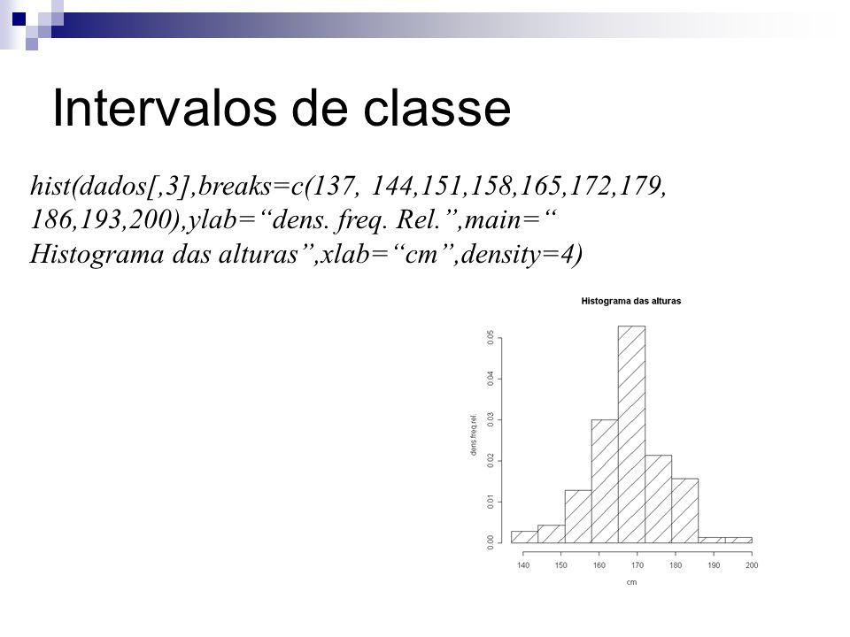 Intervalos de classe hist(dados[,3],breaks=c(137, 144,151,158,165,172,179, 186,193,200),ylab=dens. freq. Rel.,main= Histograma das alturas,xlab=cm,den