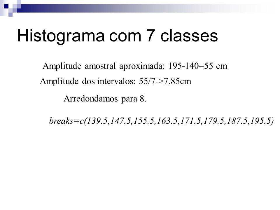 Histograma com 7 classes Amplitude amostral aproximada: 195-140=55 cm breaks=c(139.5,147.5,155.5,163.5,171.5,179.5,187.5,195.5) Amplitude dos interval