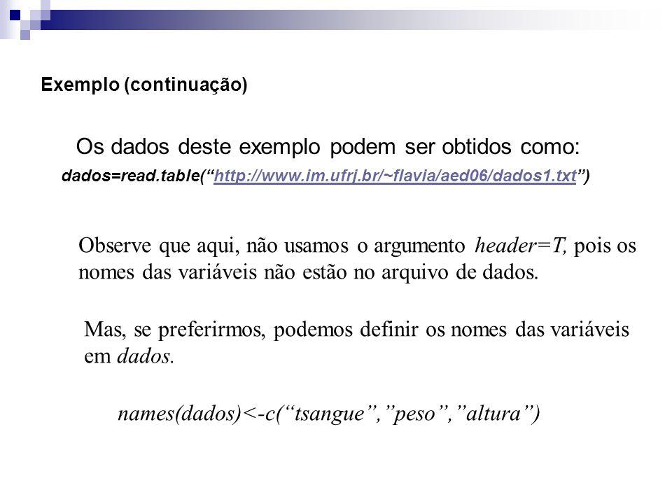 Exemplo (continuação) Os dados deste exemplo podem ser obtidos como: dados=read.table(http://www.im.ufrj.br/~flavia/aed06/dados1.txt)http://www.im.ufr