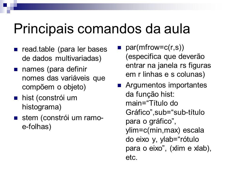 Principais comandos da aula read.table (para ler bases de dados multivariadas) names (para definir nomes das variáveis que compõem o objeto) hist (con