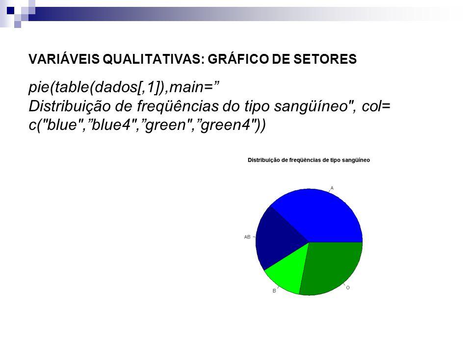VARIÁVEIS QUALITATIVAS: GRÁFICO DE SETORES pie(table(dados[,1]),main= Distribuição de freqüências do tipo sangüíneo
