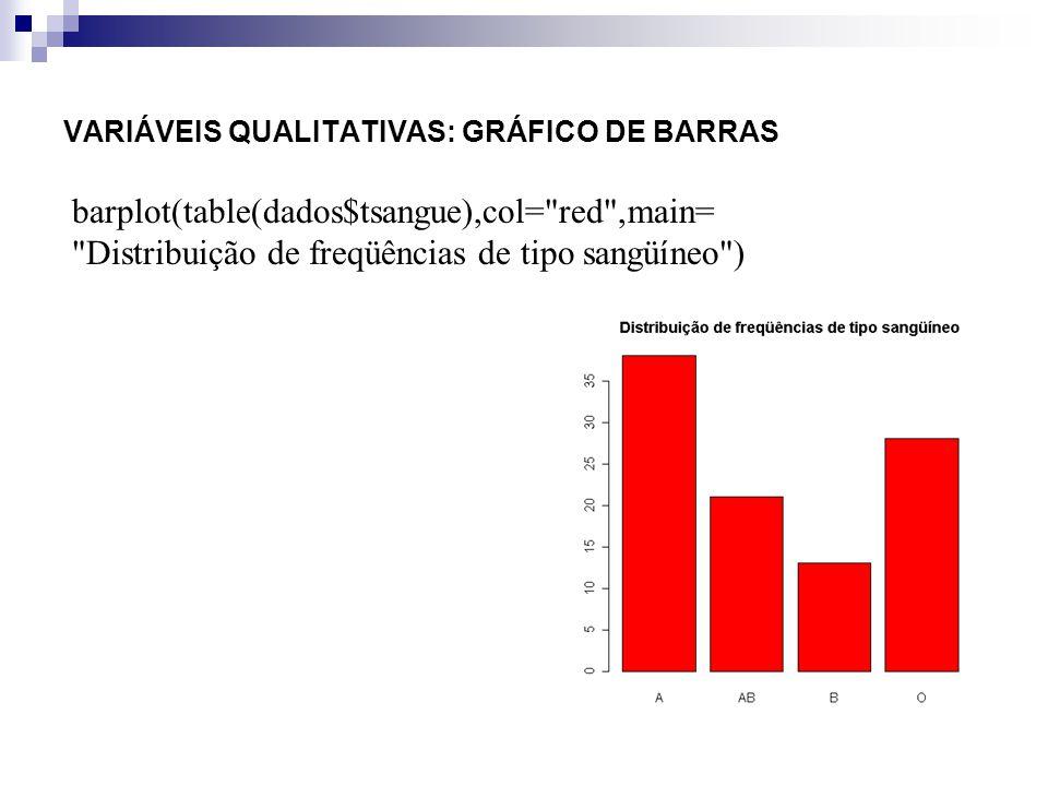 VARIÁVEIS QUALITATIVAS: GRÁFICO DE BARRAS barplot(table(dados$tsangue),col= red ,main= Distribuição de freqüências de tipo sangüíneo,ylim=c(0,40))