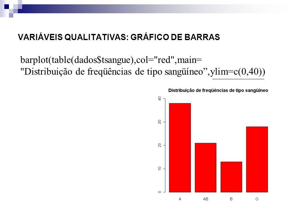 VARIÁVEIS QUALITATIVAS: GRÁFICO DE BARRAS barplot(table(dados$tsangue),col=