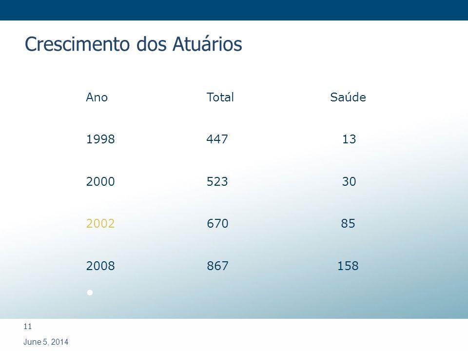 11 June 5, 2014 Ano Total Saúde 1998 447 13 2000 523 30 2002 67085 2008 867 158 Crescimento dos Atuários