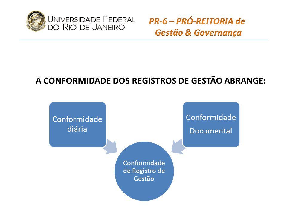 A CONFORMIDADE DOS REGISTROS DE GESTÃO ABRANGE: Conformidade de Registro de Gestão Conformidade diária Conformidade Documental