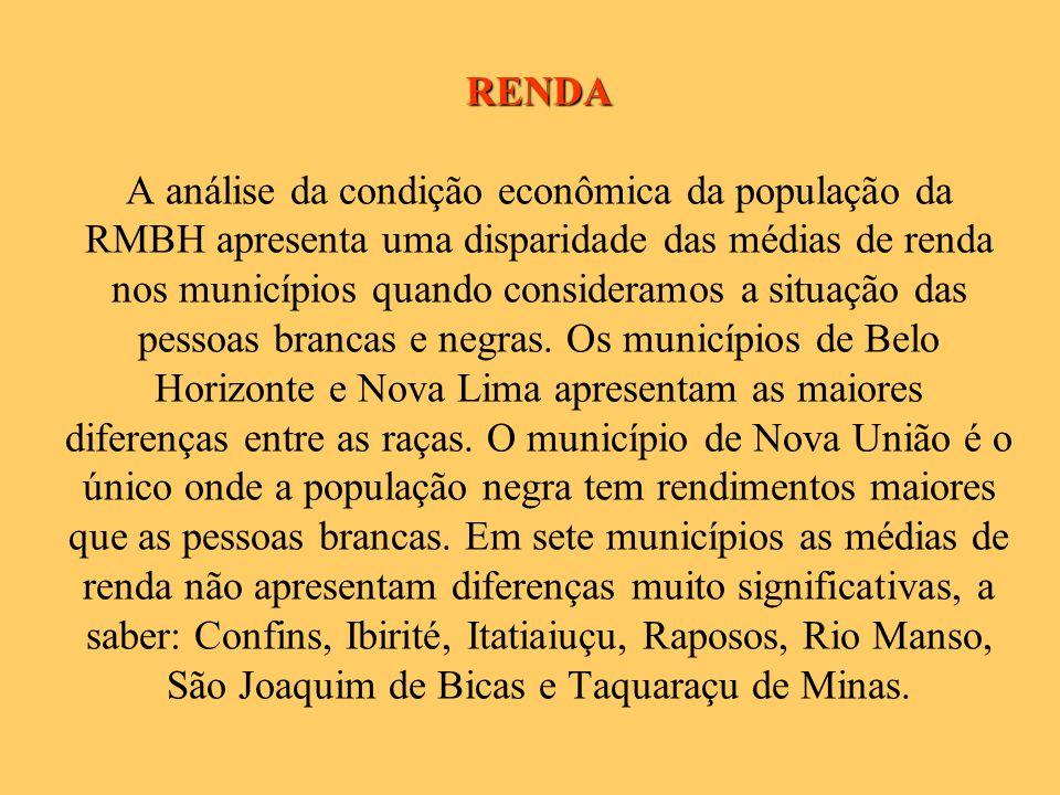 RENDA RENDA A análise da condição econômica da população da RMBH apresenta uma disparidade das médias de renda nos municípios quando consideramos a situação das pessoas brancas e negras.