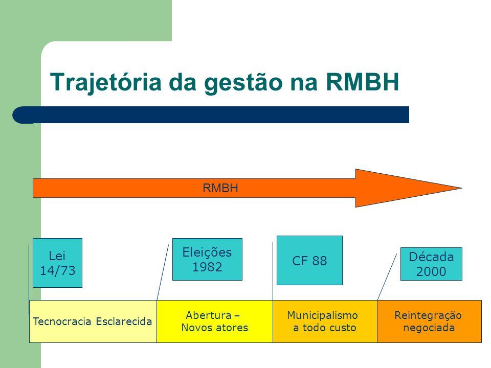 Trajetória da gestão na RMBH RMBH Tecnocracia Esclarecida Lei 14/73 Abertura – Novos atores Municipalismo a todo custo Reintegração negociada Eleições