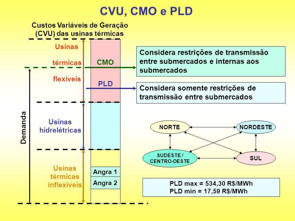 Angra 1 Angra 2 Demanda CMO Custos Variáveis de Geração (CVU) das usinas térmicas Usinas Considera restrições de transmissão entre submercados e inter