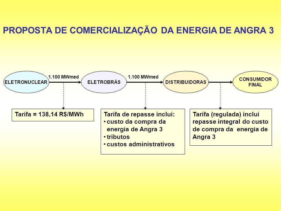 ELETRONUCLEARELETROBRÁSDISTRIBUIDORAS CONSUMIDOR FINAL PROPOSTA DE COMERCIALIZAÇÃO DA ENERGIA DE ANGRA 3 Tarifa de repasse inclui: custo da compra da