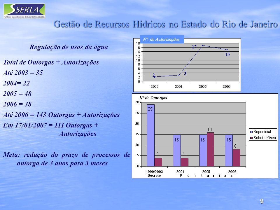 10 Base Territorial para Gestão: Regiões Hidrográficas / Comitês Instalados no ERJ Comitê Piabanha Comitê Baía da Guanabara Comitê Guandu Comitê Macaé Comitê Lagos São João