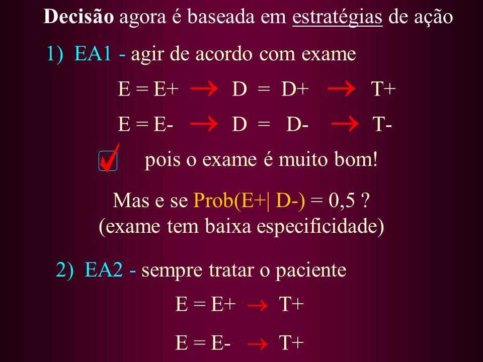 E = E+ D = D+ T+ E = E- D = D- T- pois o exame é muito bom! Decisão agora é baseada em estratégias de ação 1) EA1 - agir de acordo com exame Mas e se