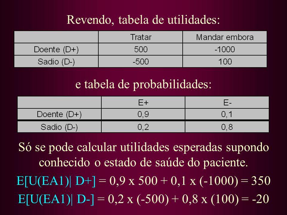 Revendo, tabela de utilidades: Só se pode calcular utilidades esperadas supondo conhecido o estado de saúde do paciente. E[U(EA1)| D+] = 0,9 x 500 + 0