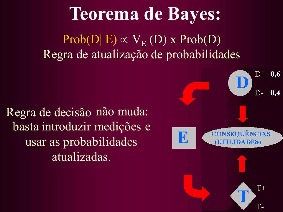 não muda: basta introduzir medições e usar as probabilidades atualizadas. Teorema de Bayes: Prob(D| E) V E (D) x Prob(D) Regra de atualização de proba