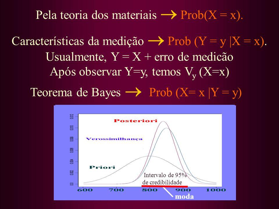 Pela teoria dos materiais Prob(X = x). Teorema de Bayes Prob (X= x |Y = y) Características da medição Prob (Y = y |X = x). Usualmente, Y = X + erro de