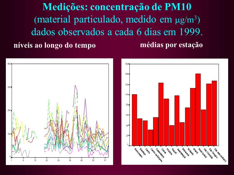 Medições: concentração de PM10 ( material particulado, medido em g/m 3 ) dados observados a cada 6 dias em 1999. níveis ao longo do tempo médias por e