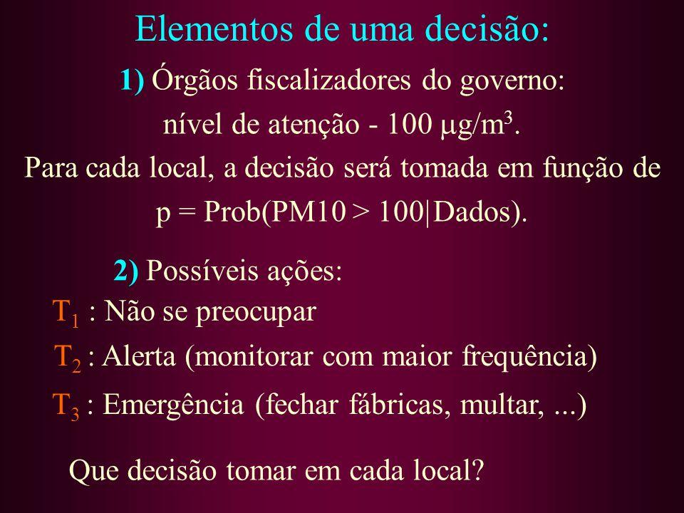 1) Órgãos fiscalizadores do governo: nível de atenção - 100 g/m 3. Para cada local, a decisão será tomada em função de p = Prob(PM10 > 100| Dados). Qu
