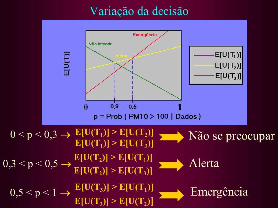 Variação da decisão 0 < p < 0,3 E[U(T 2 )] > E[U(T 1 )] E[U(T 2 )] > E[U(T 3 )] E[U(T 3 )] > E[U(T 1 )] E[U(T 3 )] > E[U(T 2 ) ] 0,3 < p < 0,5 0,5 < p