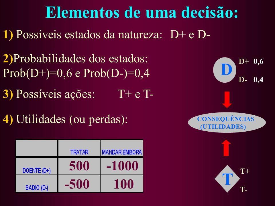 2)Probabilidades dos estados: Prob(D+)=0,6 e Prob(D-)=0,4 Elementos de uma decisão: 1) Possíveis estados da natureza:D+ e D- 0,6 0,4 500-1000 -500100