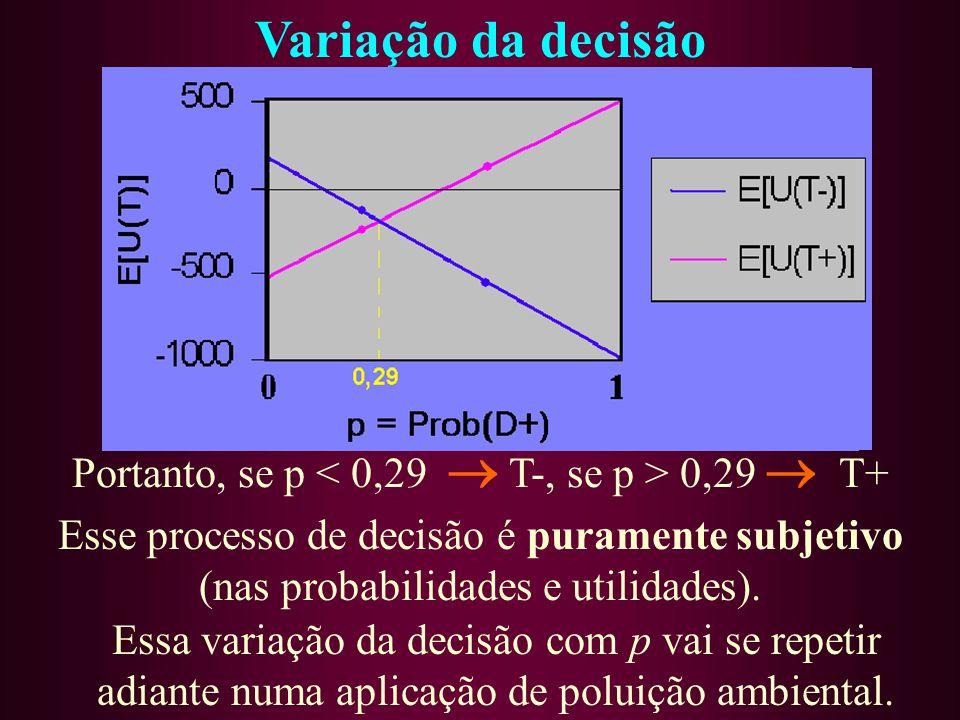 Esse processo de decisão é puramente subjetivo (nas probabilidades e utilidades). Variação da decisão Essa variação da decisão com p vai se repetir ad